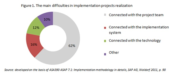 mail difficulities in implementation projects